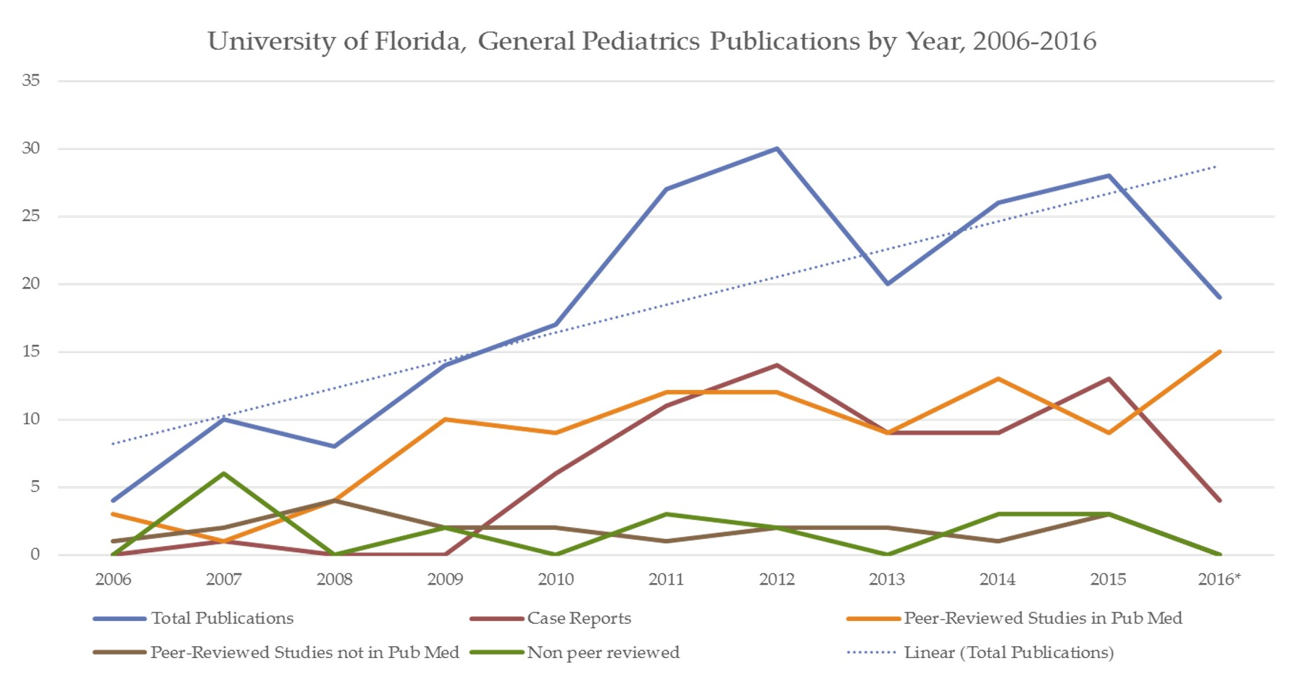 Line graph showing the publication from General Pediatric from 2006 -2016